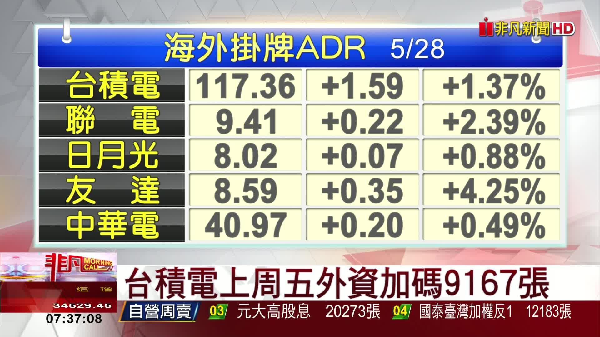 5分鐘看台股/2021/05/31早盤最前線