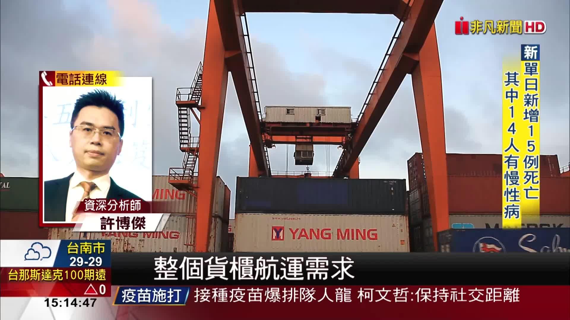 貨櫃運價指數周漲幅1.84% 再創歷史新高