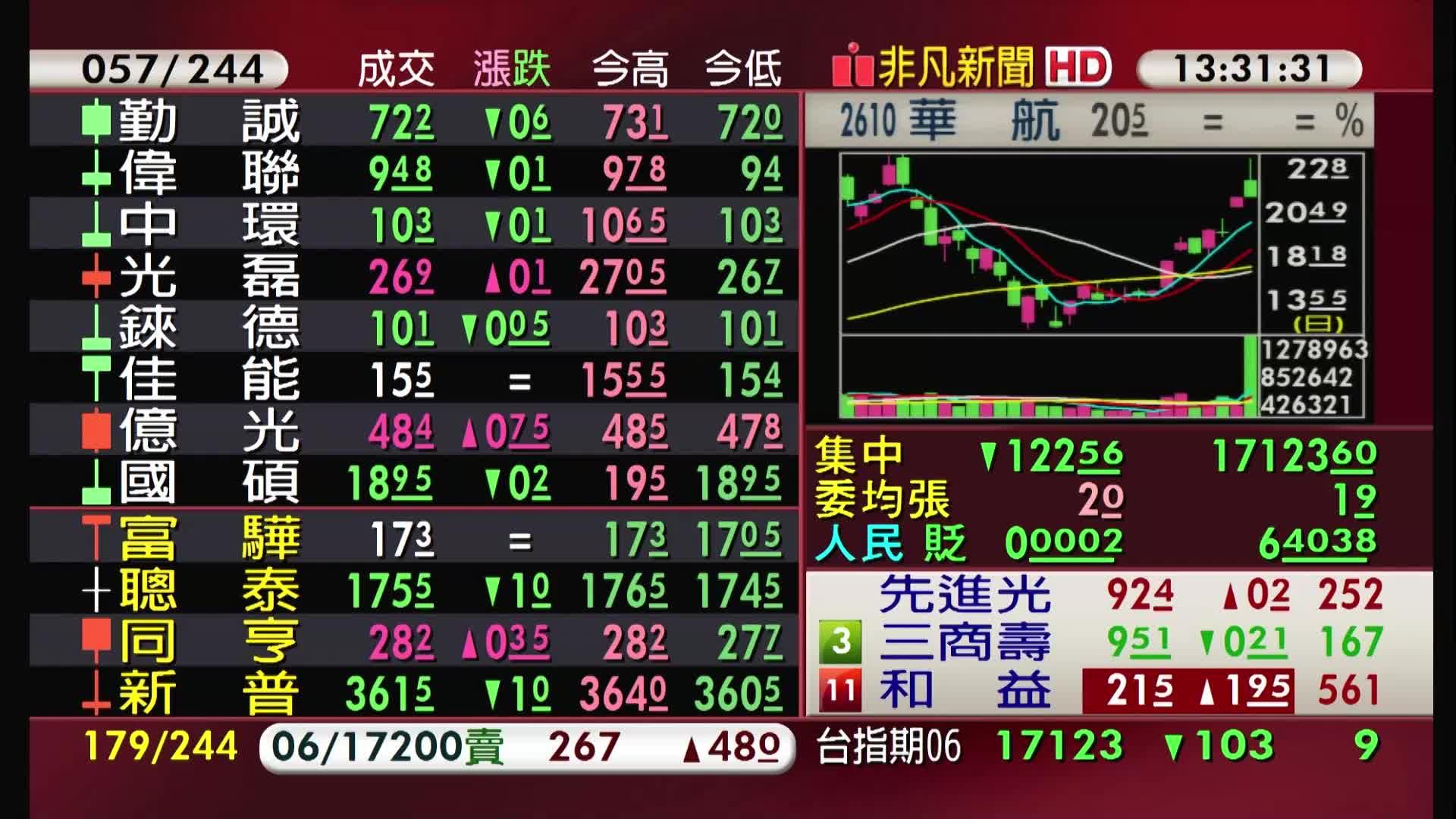 5分鐘看台股/2021/06/04收盤最前線