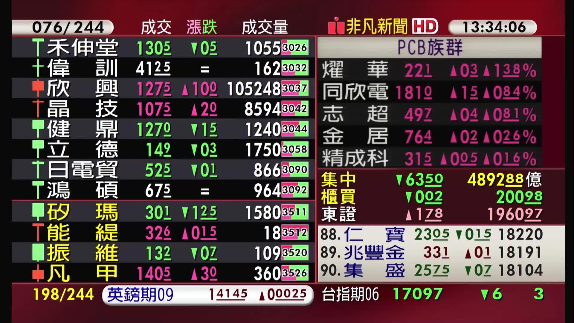 5分鐘看台股/2021/06/07收盤最前線