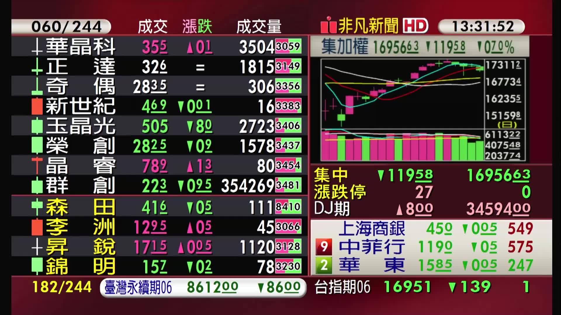 5分鐘看台股/2021/06/09收盤最前線