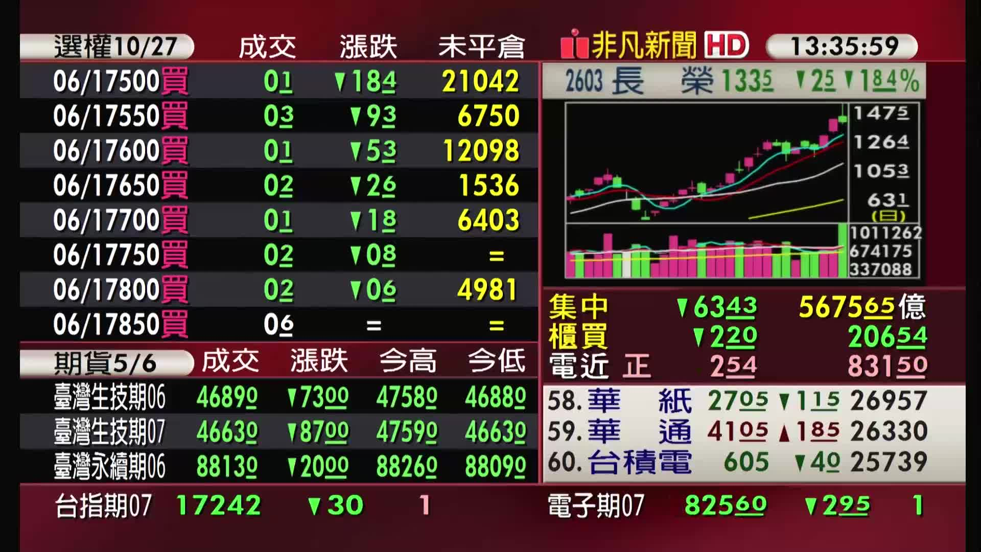 5分鐘看台股/2021/06/16收盤最前線