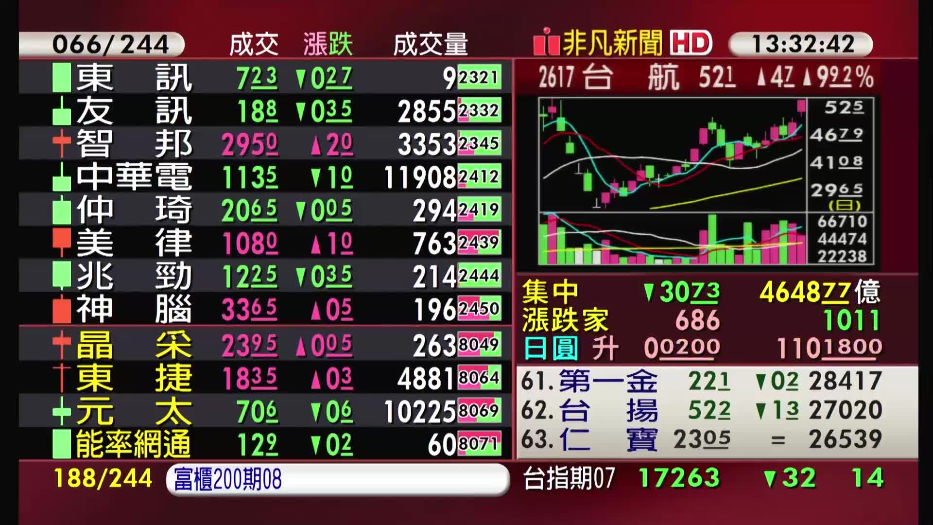 5分鐘看台股/2021/06/18收盤最前線