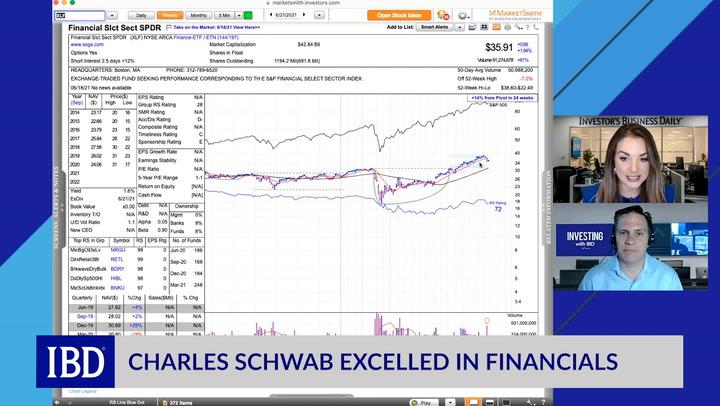 Charles schwab prekybos sistema Komisijos nemokami ETF ir NTF fondai