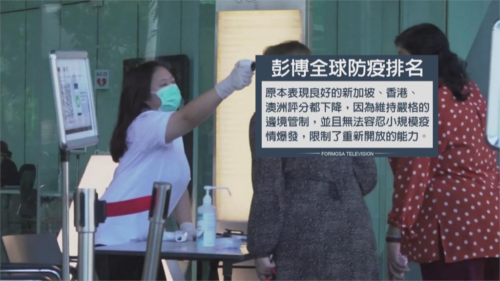 「邊境管制太嚴」 彭博社台灣防疫掉到倒數第10名