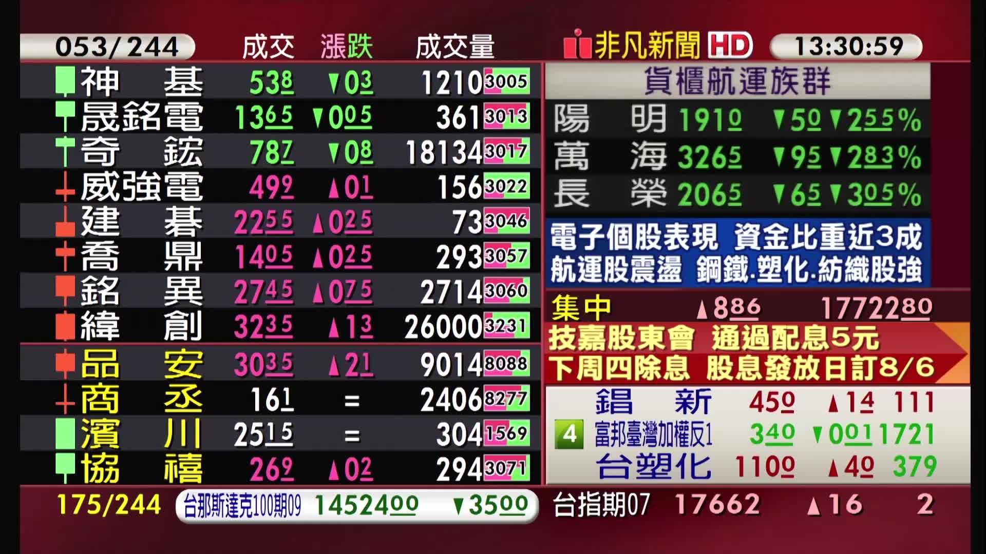 5分鐘看台股/2021/07/02收盤最前線