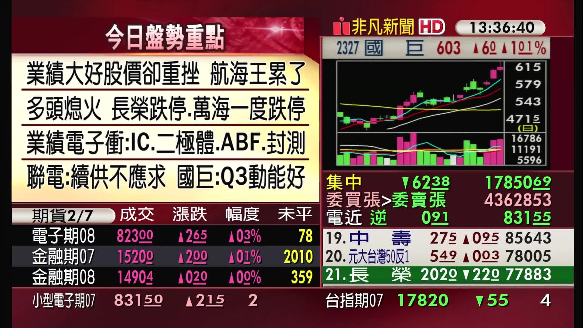 5分鐘看台股/2021/07/07收盤最前線
