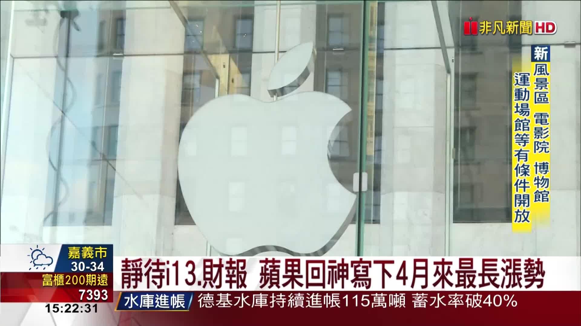 蘋果股價連7漲收創新高! 市值達2.4兆美元