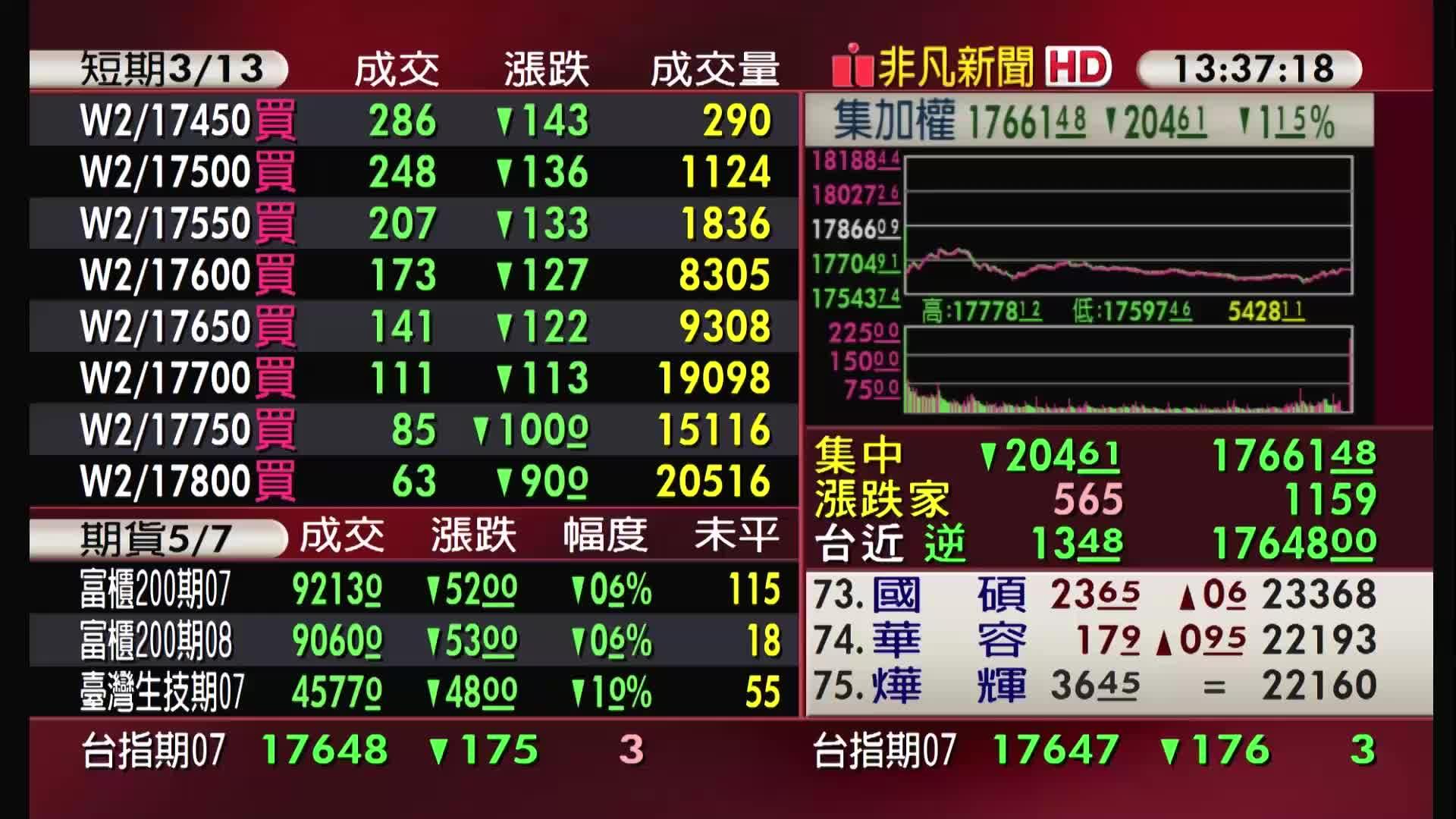 5分鐘看台股/2021/07/09收盤最前線
