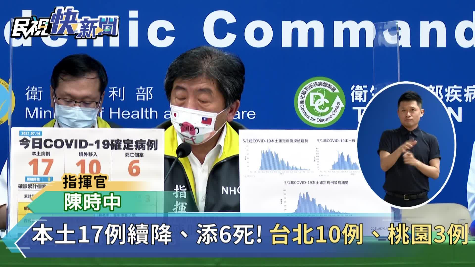 快新聞/本土17續往下降、添6死! 台北市10例、桃園市3、新北僅剩2