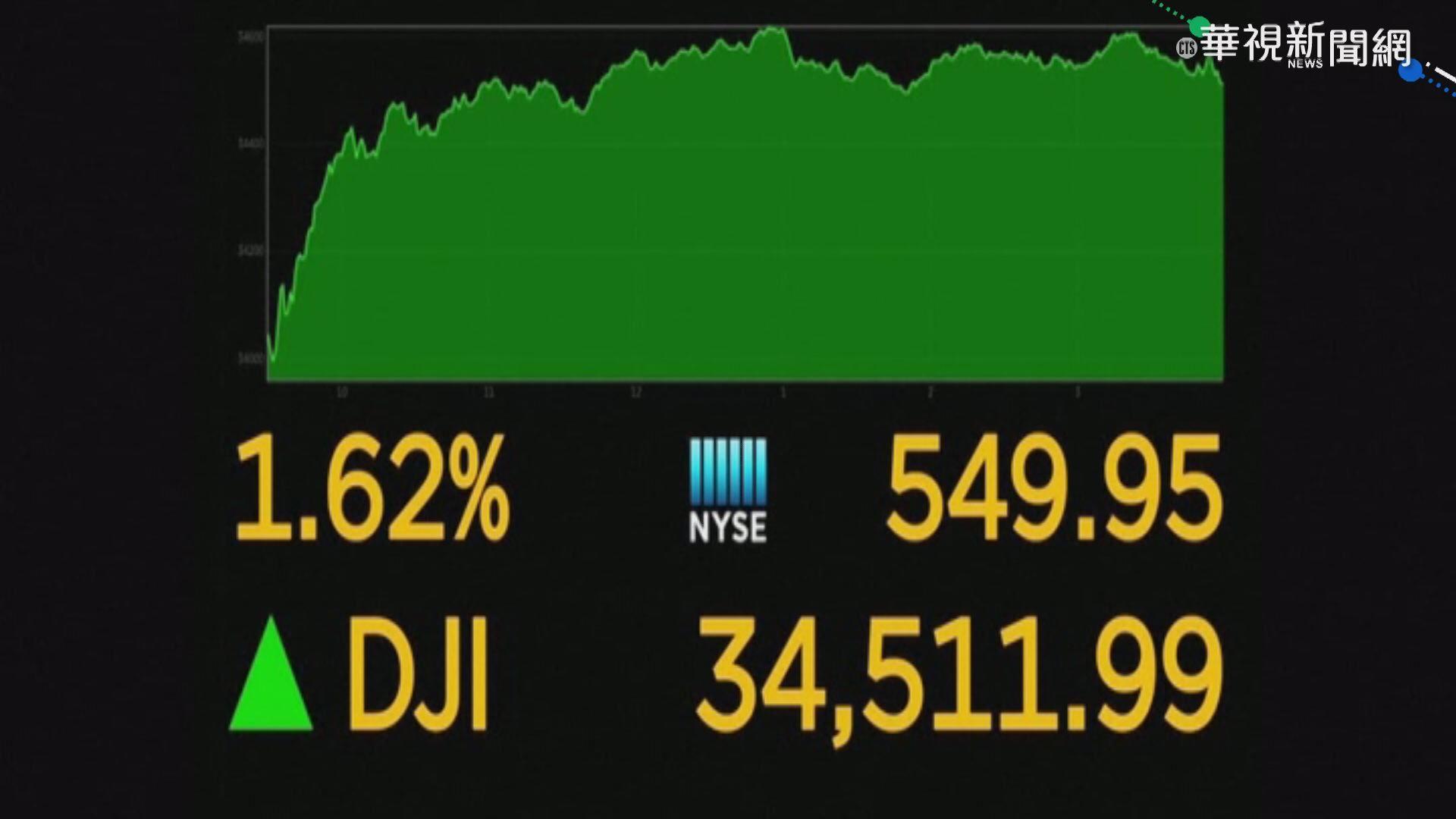 樂觀看經濟復甦 美股3大指數反彈收高