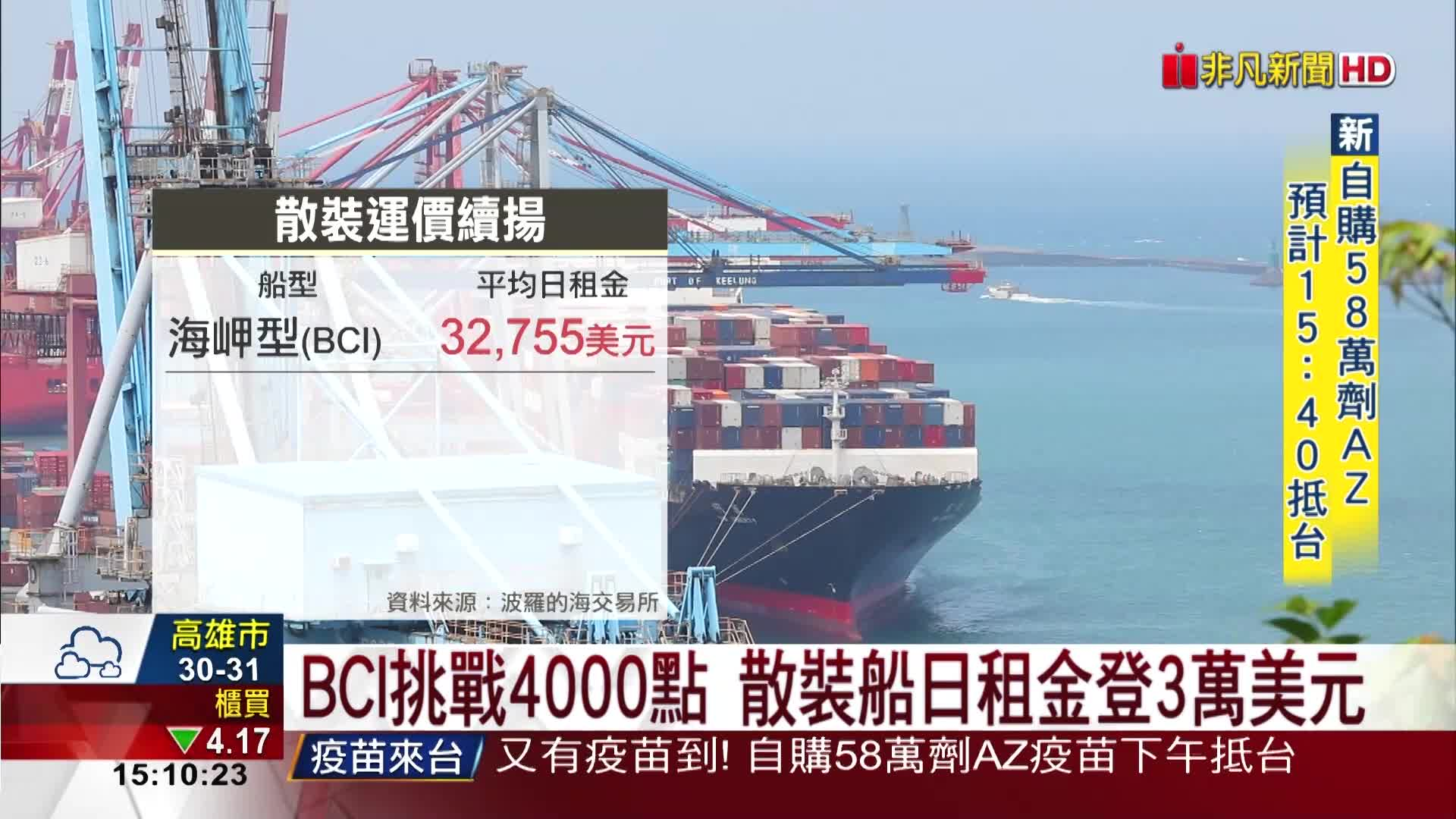 BCI挑戰4000點 散裝船日租金登3萬美元