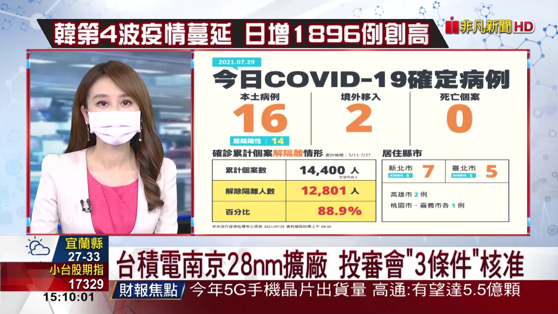 台積電南京28nm擴廠 投審會3條件核准