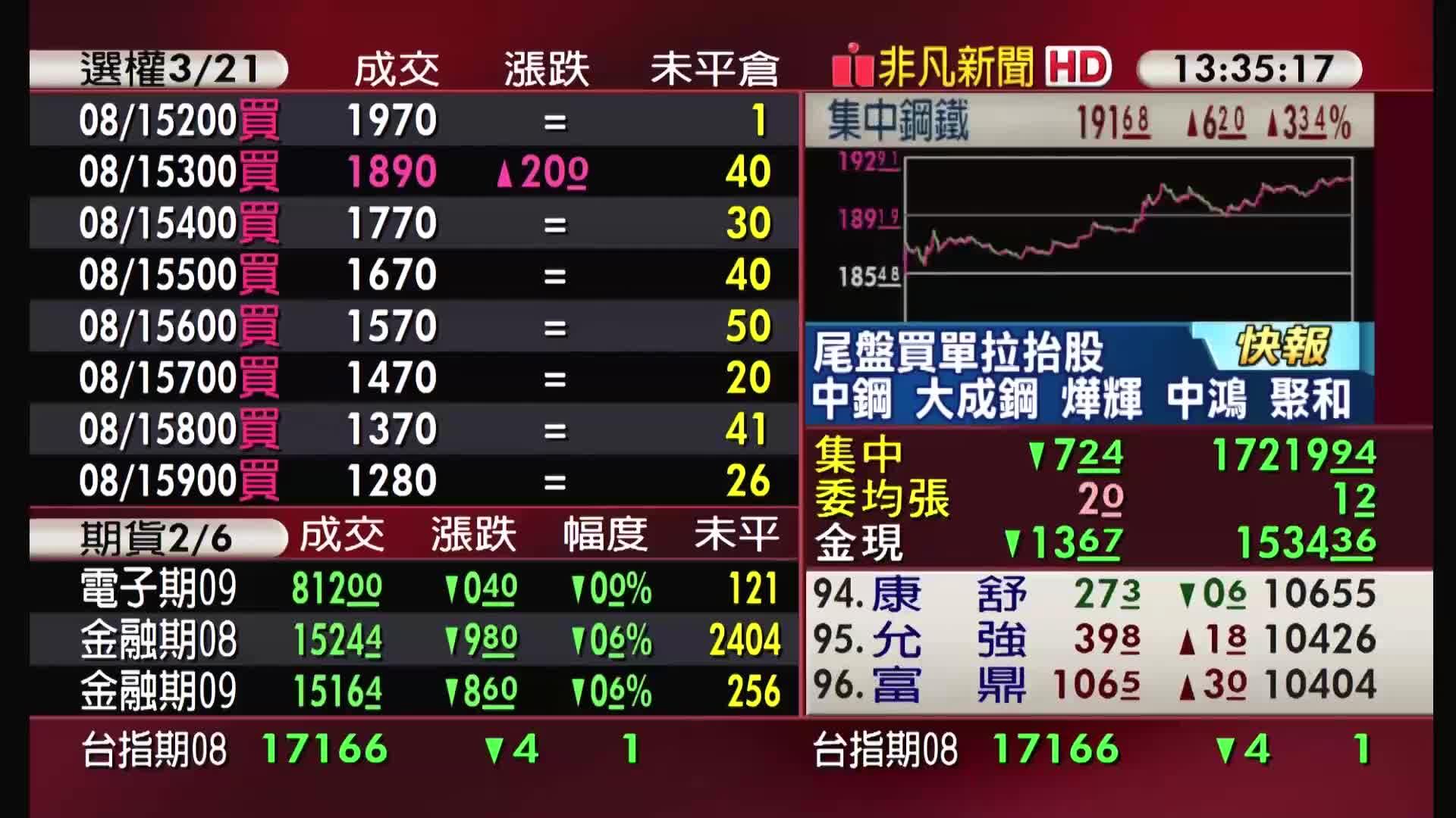 5分鐘看台股/2021/08/12收盤最前線