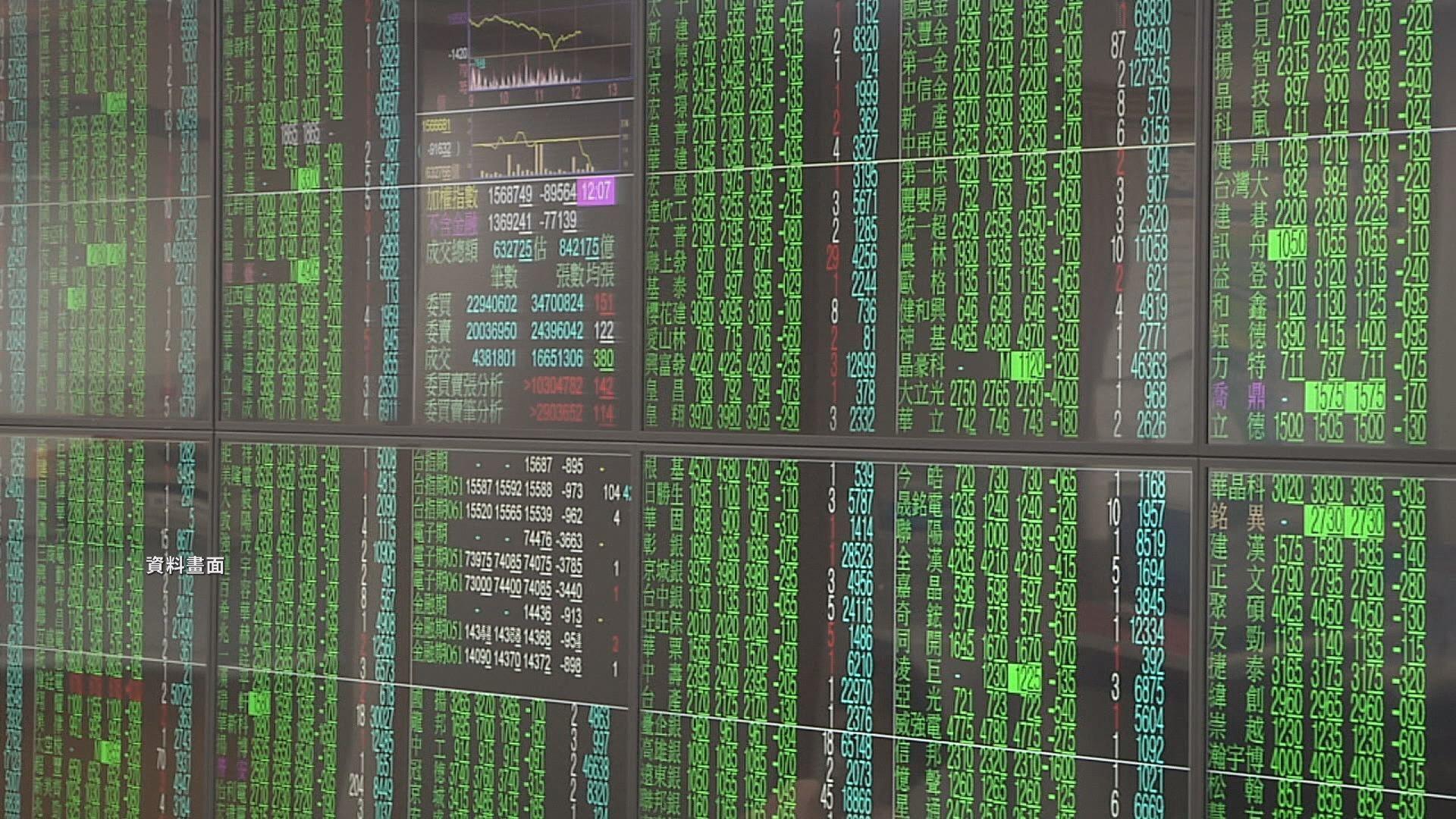 台股下跌40點開出 直接摜破半年線