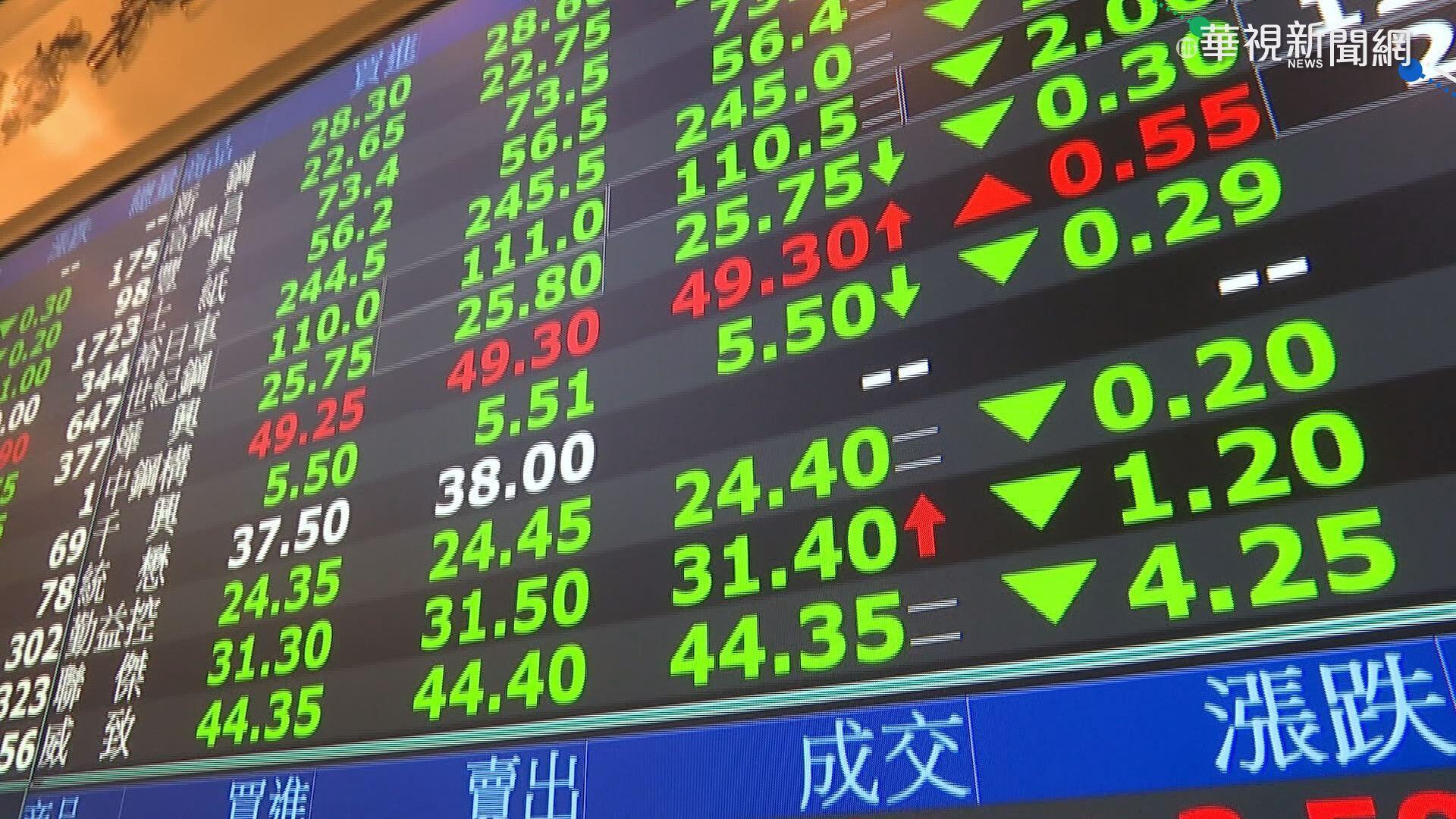 權值股走弱 台股跌逾300點 摜破16500點