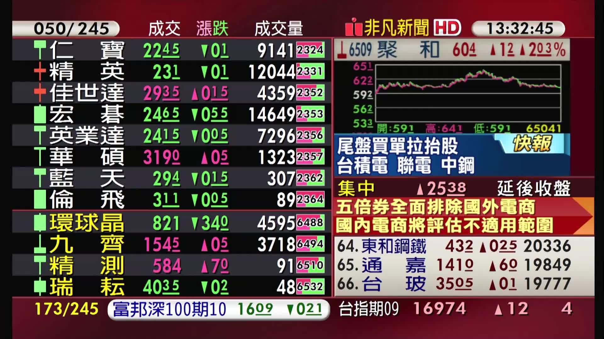 5分鐘看台股/2021/08/26收盤最前線