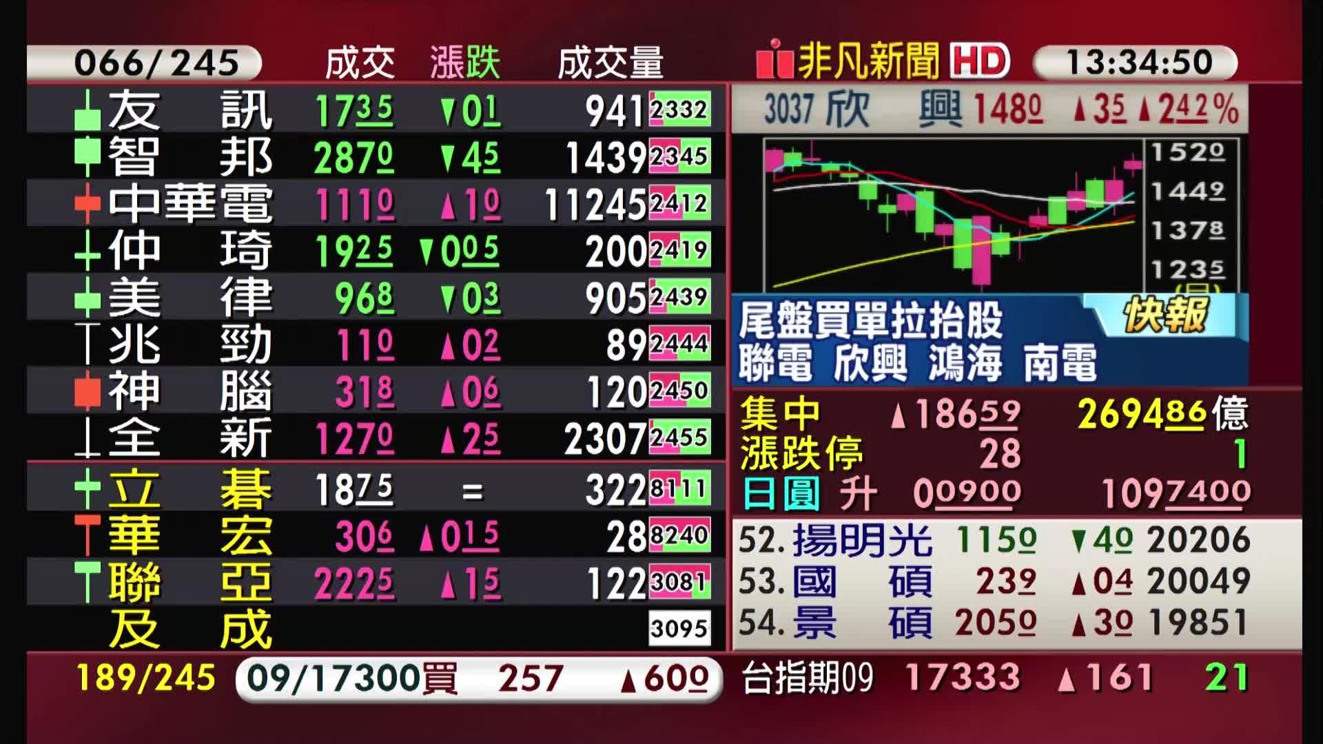 5分鐘看台股/2021/08/30收盤最前線