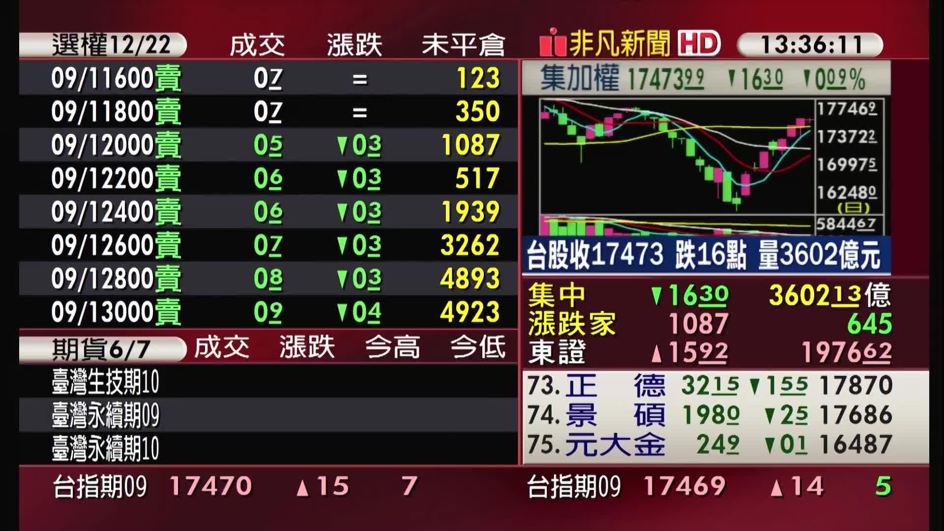 5分鐘看台股/2021/09/01收盤最前線