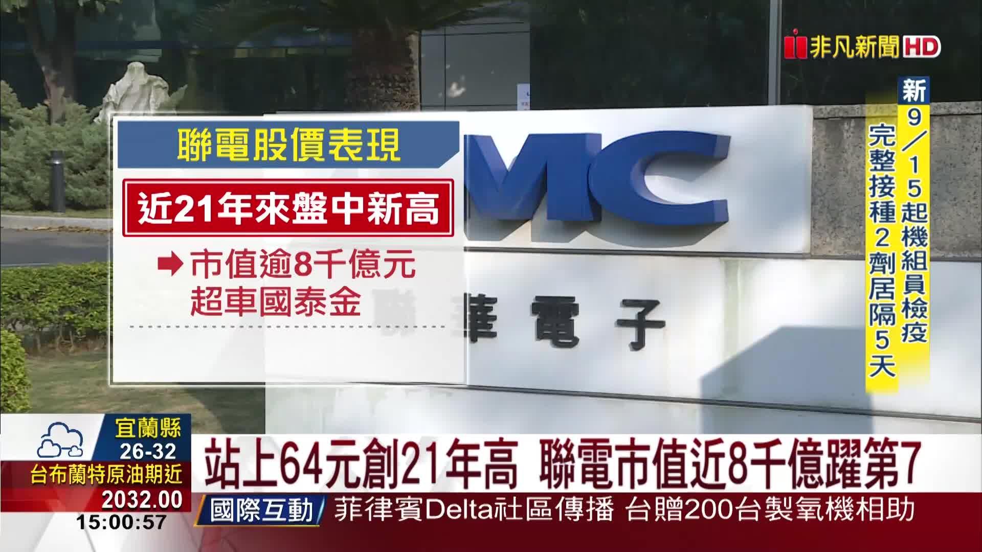 站上64元創21年高 聯電市值近8千億躍第7
