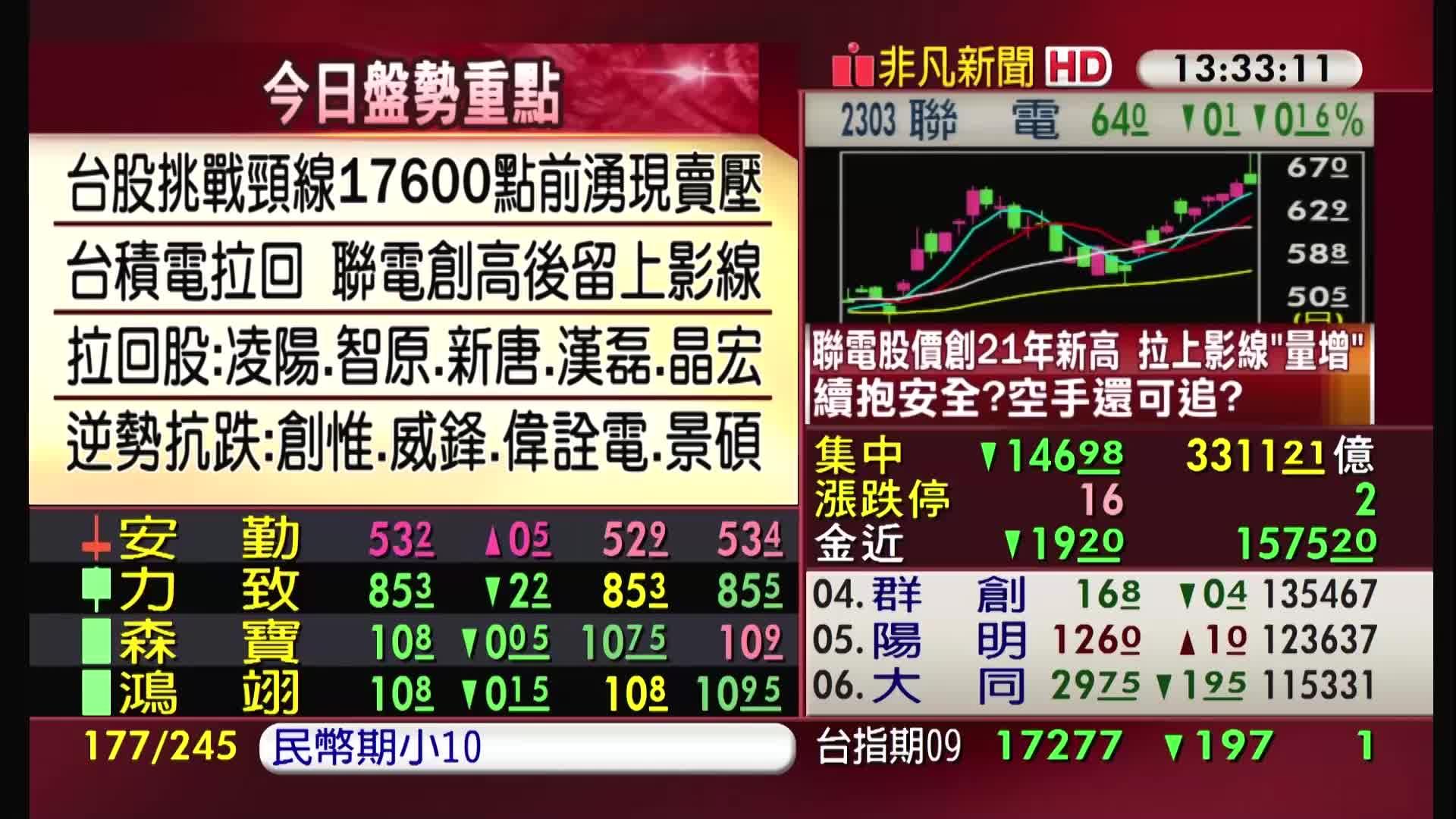 5分鐘看台股/2021/09/02收盤最前線