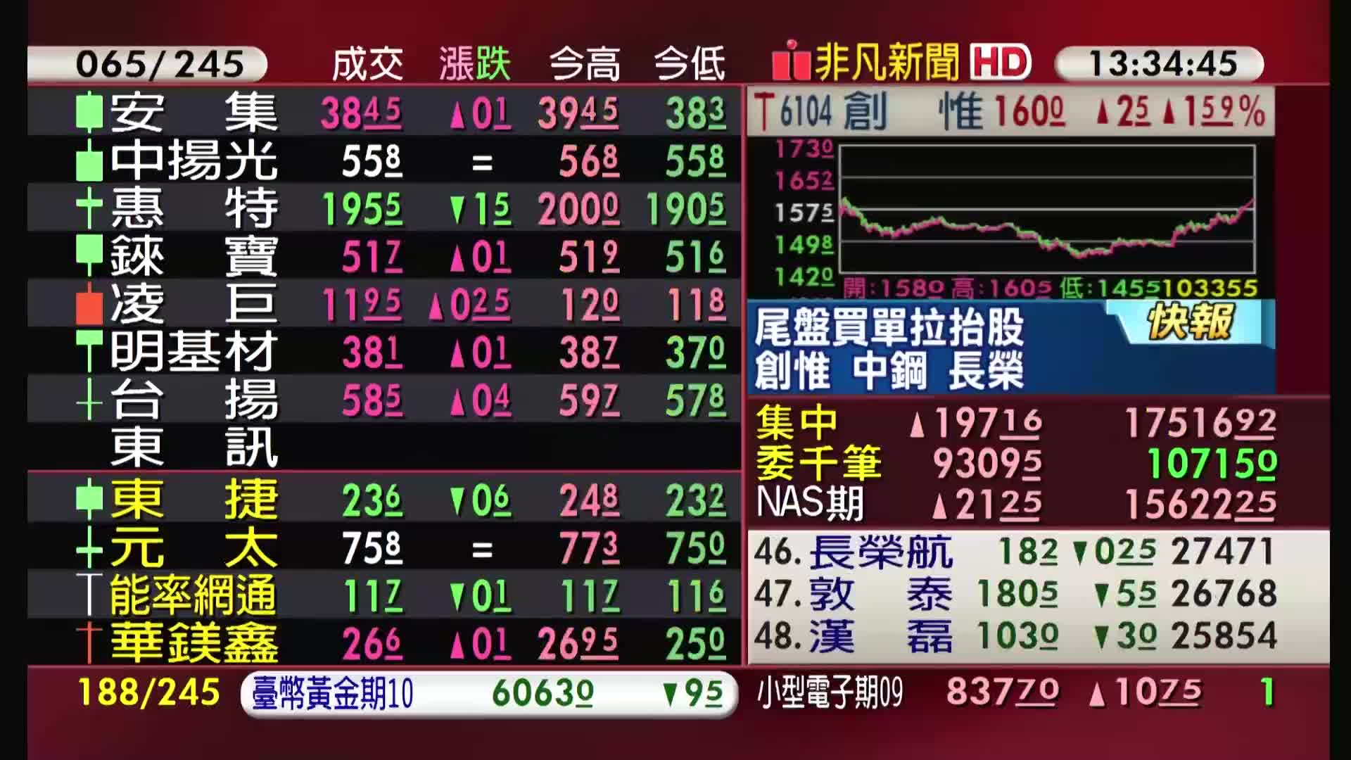 5分鐘看台股/2021/09/03收盤最前線