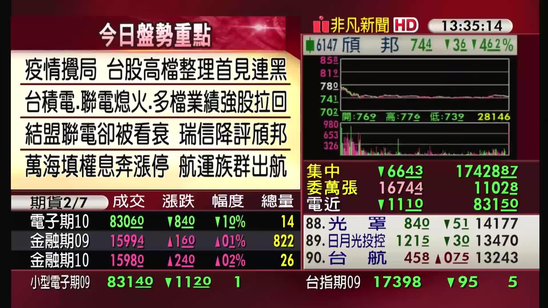 5分鐘看台股/2021/09/07收盤最前線