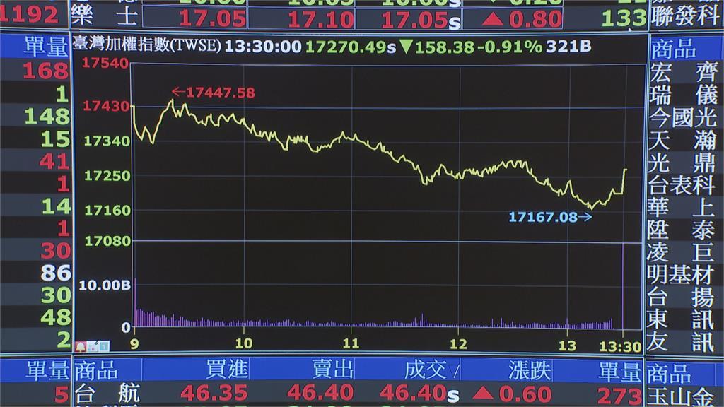 謠傳本土確診+50 台股大跌一度大跌2百多點