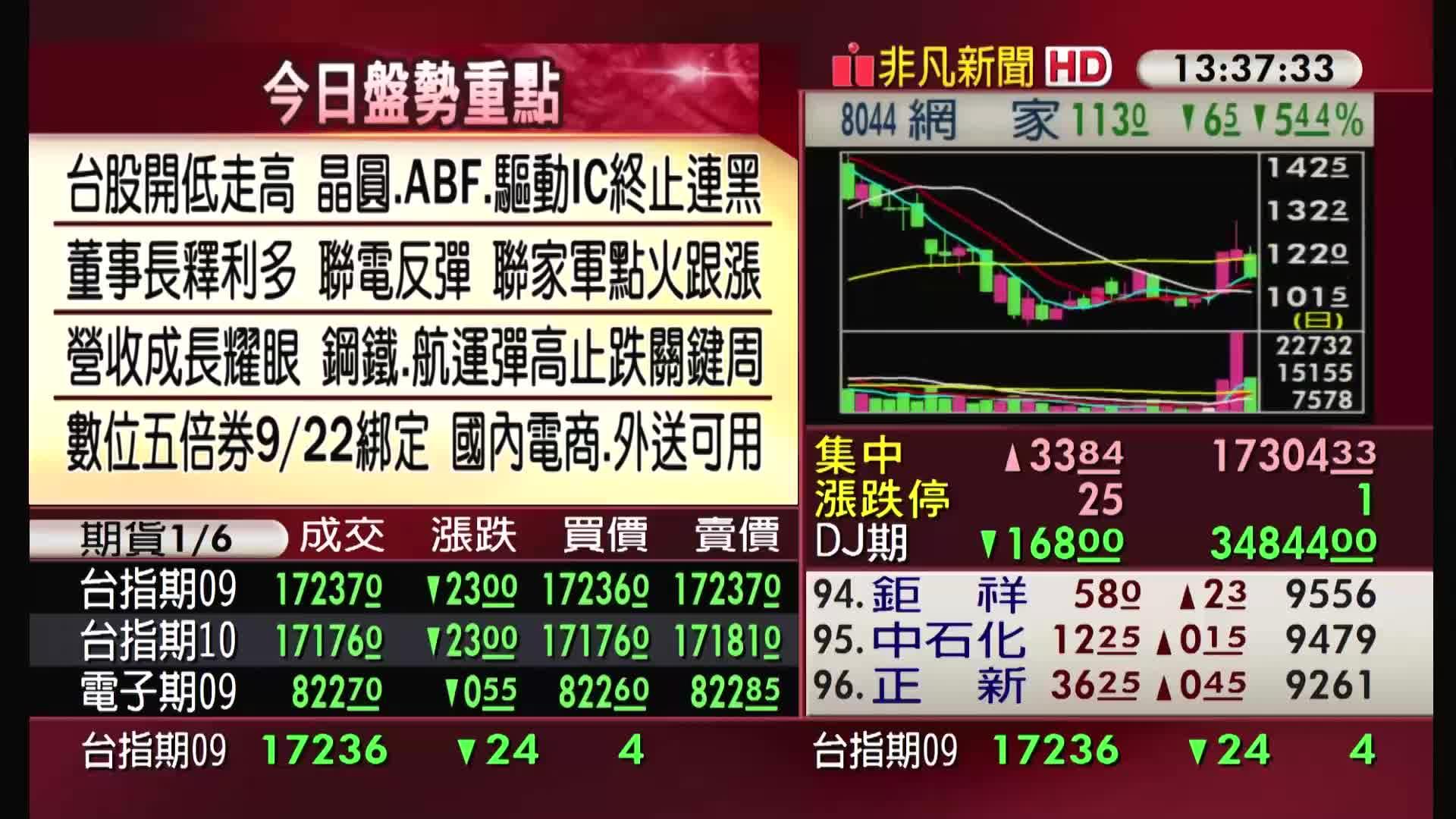 5分鐘看台股/2021/09/09收盤最前線