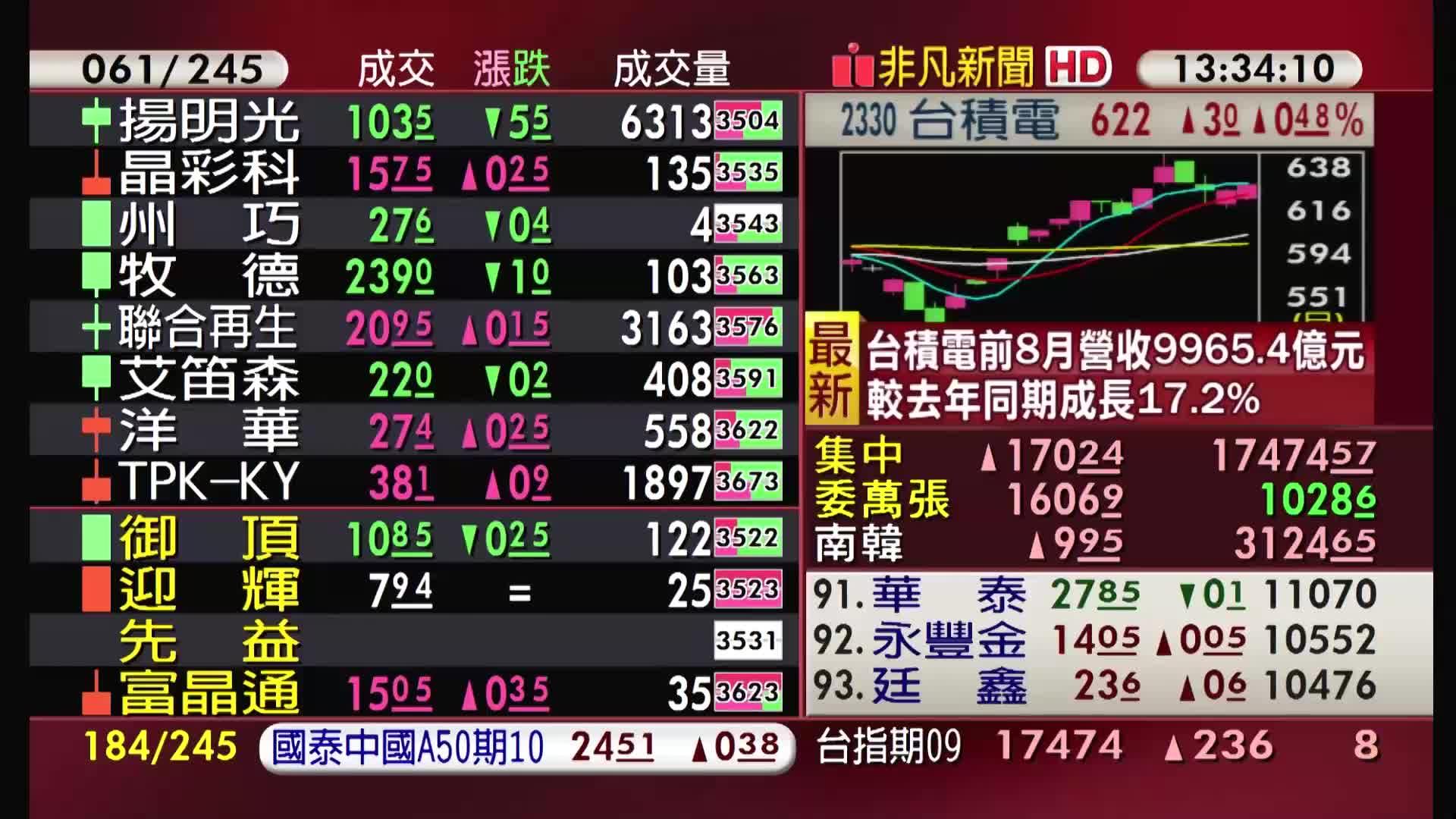 5分鐘看台股/2021/09/10收盤最前線