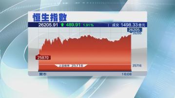 【港股收市】恒指收升489點 全周漲303點