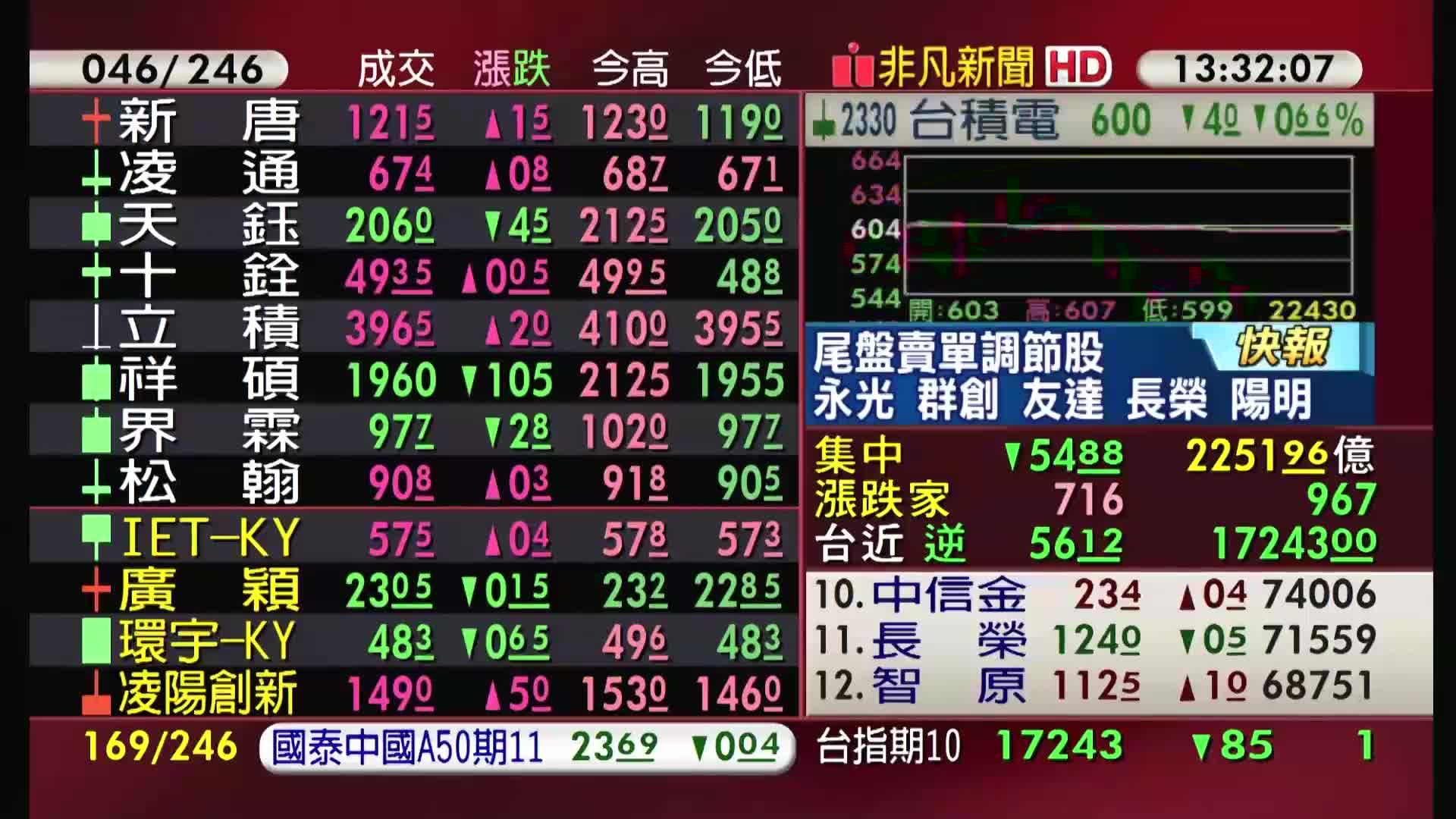 5分鐘看台股/2021/09/16收盤最前線