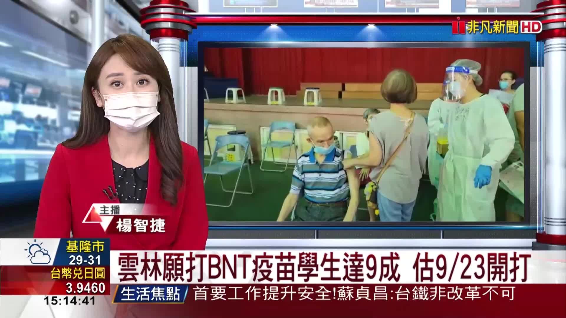 雲林願打BNT疫苗學生達9成 估9/23開打