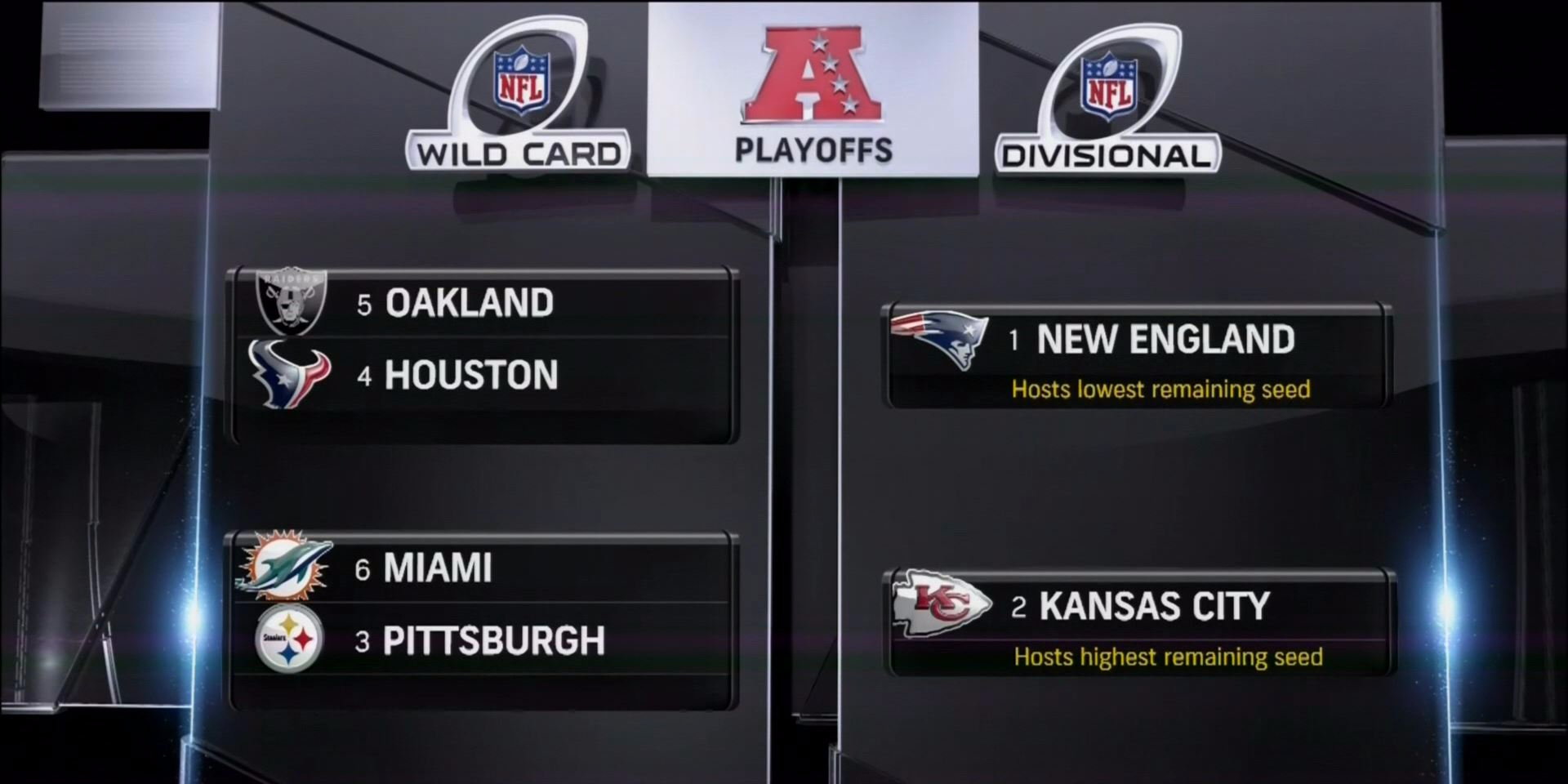 The Nfl Playoff Bracket Is Now Set