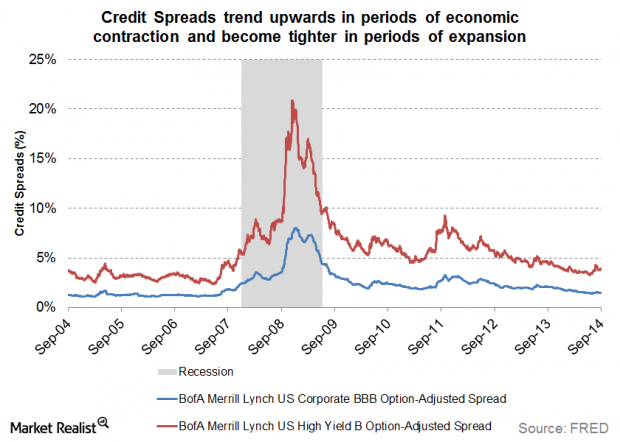 Option adjusted spread meaning in betting overbetting river nash equilibrium problems