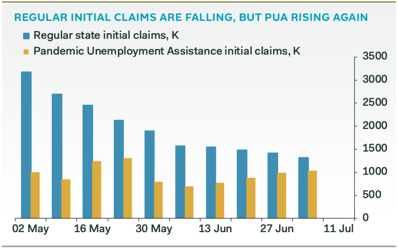 Jobless claims made under the Pandemic Unemployment Assistance program are rising as regular claims continue to fall, a sign that significant stresses still remain — and may indeed be rising — in the labor market. (Source: Pantheon Macroeconomics)