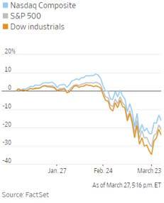 Wall Street passata dall'orso al territorio correzione in una settimana