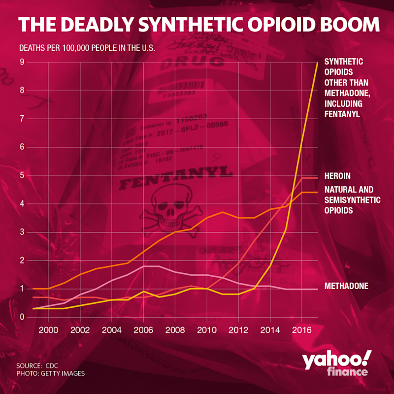 Fentanyl deaths have spiked over recent years. (Graphic: David Foster/Yahoo Finance)