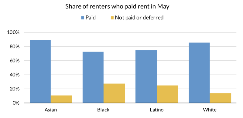 An Urban Institute survey shows that a larger share of black and Latino renters did not pay or deferred rent in May compared to white and Asian renters.