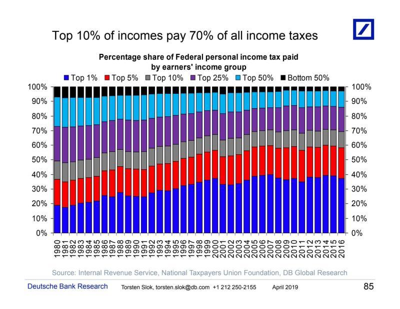 The top 10% is shown in gray. (Photo: Deutsche Bank)