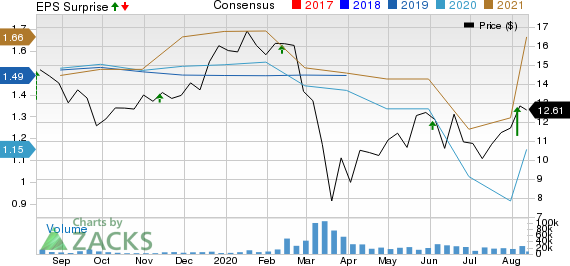 Change Healthcare Inc. Price, Consensus and EPS Surprise