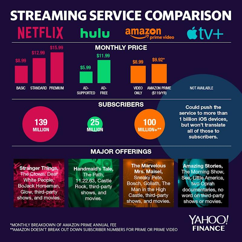 Yahoo Quote: How Apple TV Plus Compares To Netflix, Amazon Prime Video
