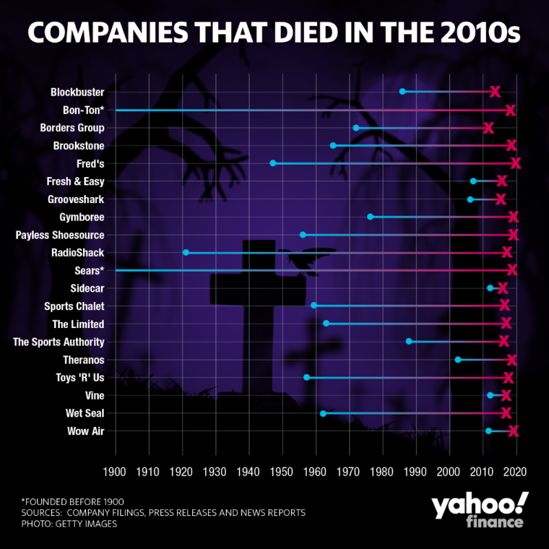 20 businesses that died in the past decade