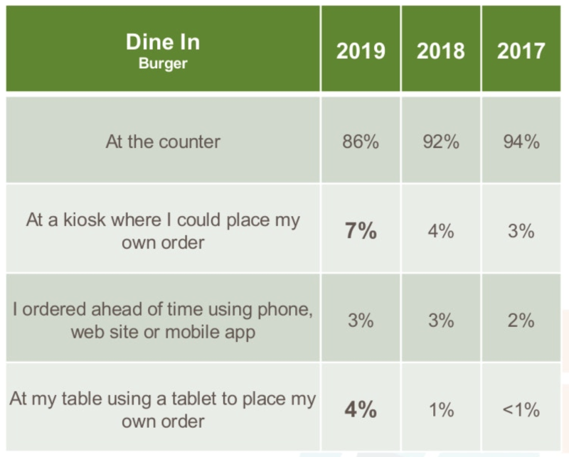 Tech usage rises for dine-in customers at burger restaurants. (Market Force Information)