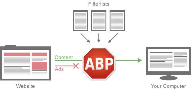 best ad blockers for chrome adblockplus01