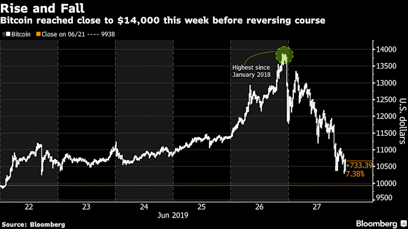 Bitcoin Almost Wipes Out Its Mega Gain Just as Swiftly as It Came