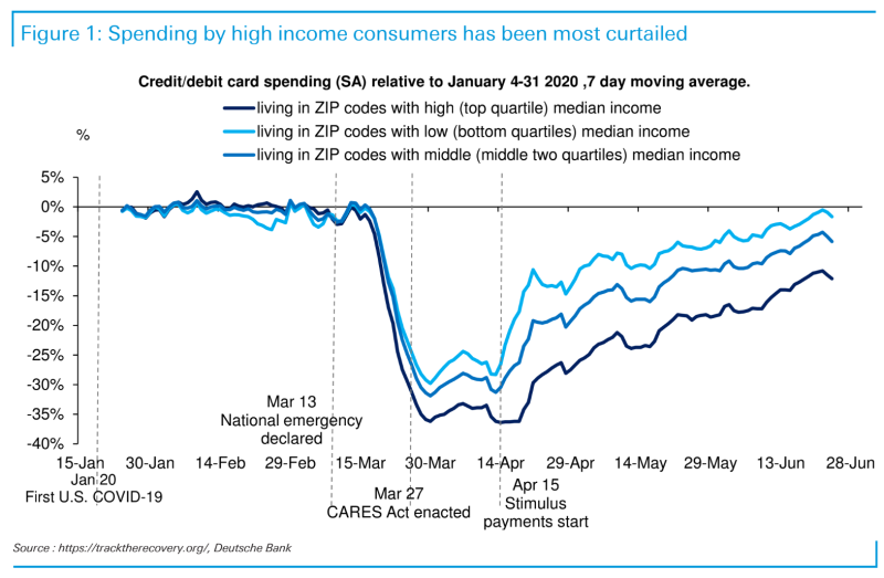 Spending for workers in the lowest quartile of income has recovered to nearly pre-pandemic levels due to fiscal support from Congress. Keeping unemployment and stimulus payments flowing to these consumers will be key to helping the recovery weather an uptick in COVID cases. (Source: Deutsche Bank)