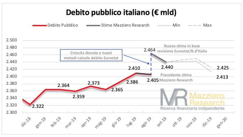 Debito più vicino ai 2.500 miliardidopo la revisione Eurostat