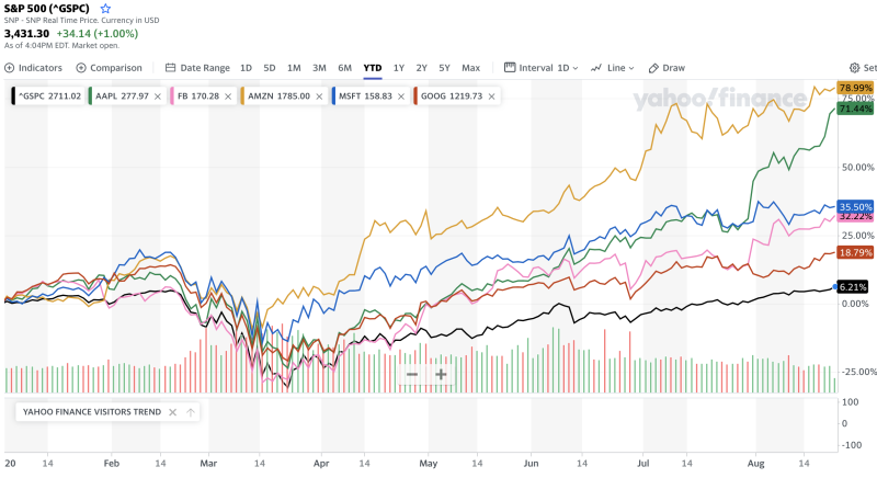 FAAMG stocks have helped buoy the S&P 500 — and now they make up over 23% of the index's value. (Yahoo Finance)
