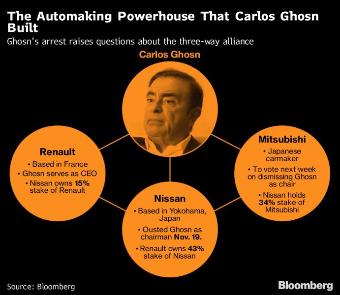 Caída de Ghosn repercute en Tokio y París; surgen más detalles